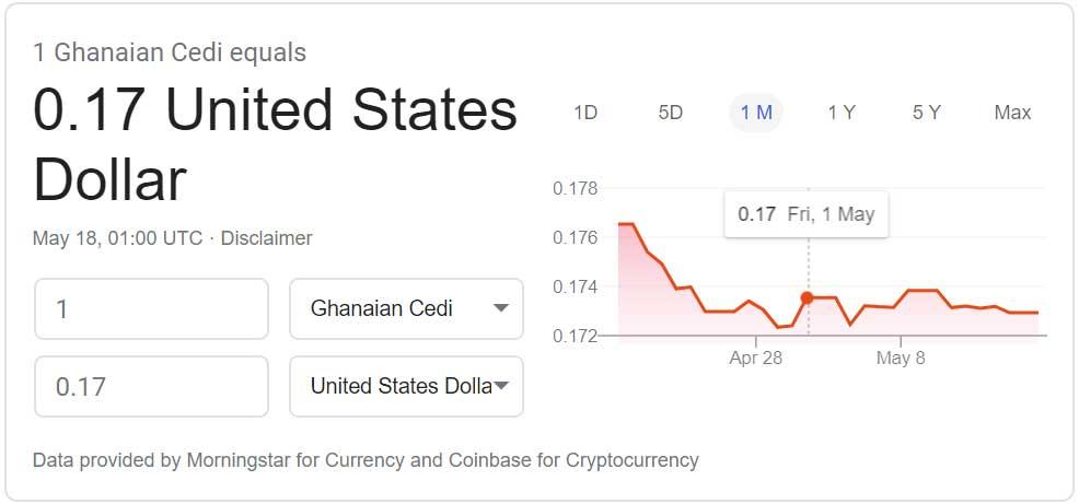 Cedi versus US Dollar